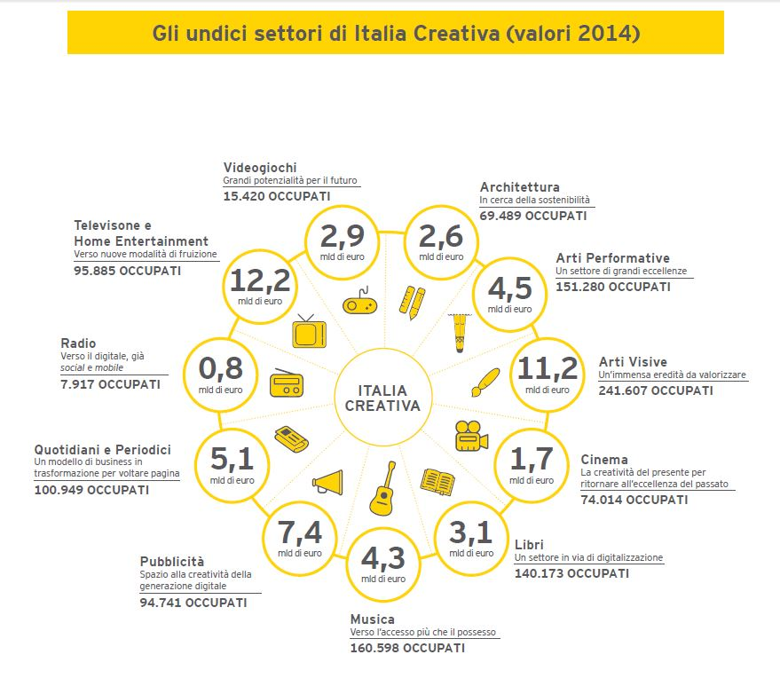 L'Italia creativa e della cultura impiega oltre un milione di italiani, vale il 2,9% del Pil