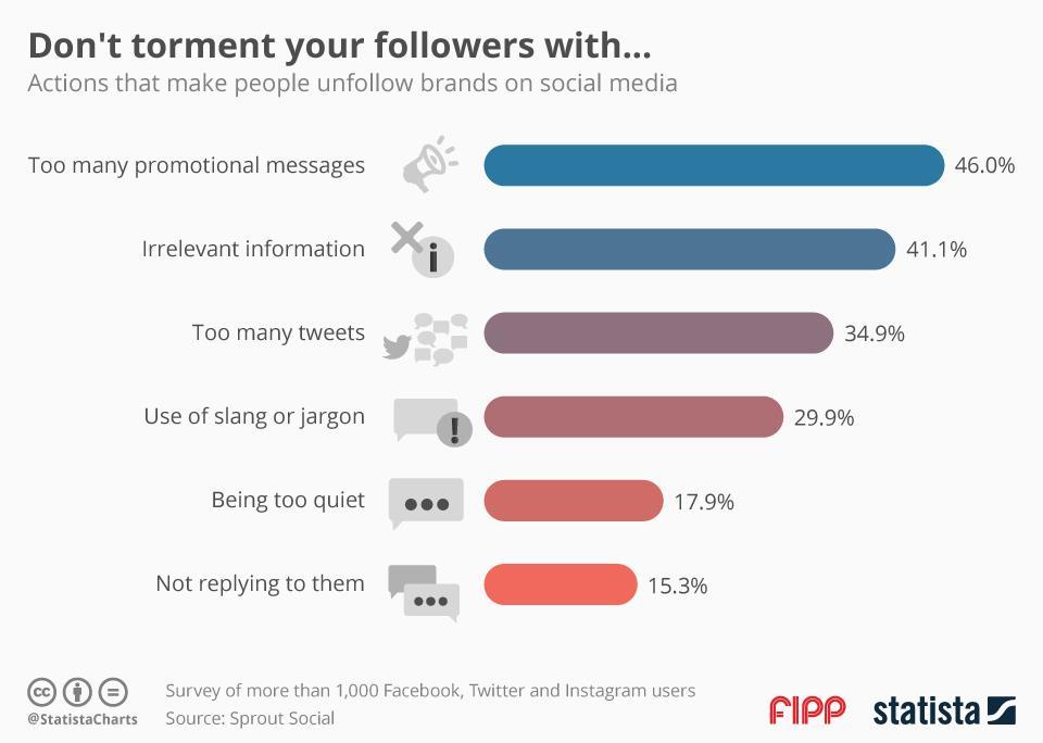 Social Media, una ricerca individua gli errori per evitare danneggiare il brand