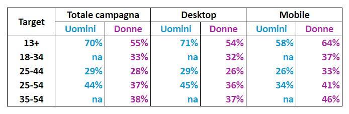 Internet, cittadini europei navigano maggiormente con smartphone