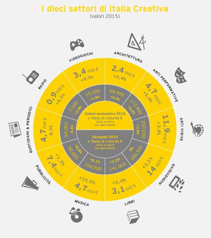 L'industria  creativa e della cultura in crescita, lo studio di Italia Creativa realizzato Ernst&Young