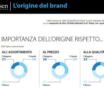 Gli italiani scelgono marche estere per moda e auto, made in Italy per l'alimentazione
