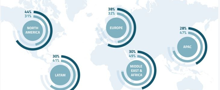 Il 43% dei millennials sceglie lo smartphone  per connettersi a internet