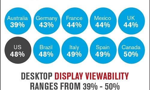 Parte dei messaggi pubblicizzati online non sono visualizzati