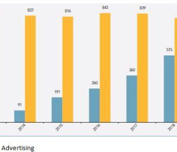 Il Programmatic Advertising in crescita